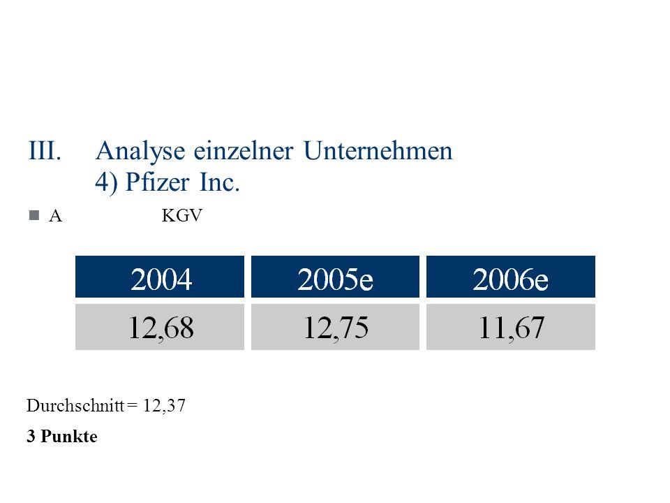 III.Analyse einzelner Unternehmen 4) Pfizer Inc. AKGV Durchschnitt = 12,37 3 Punkte