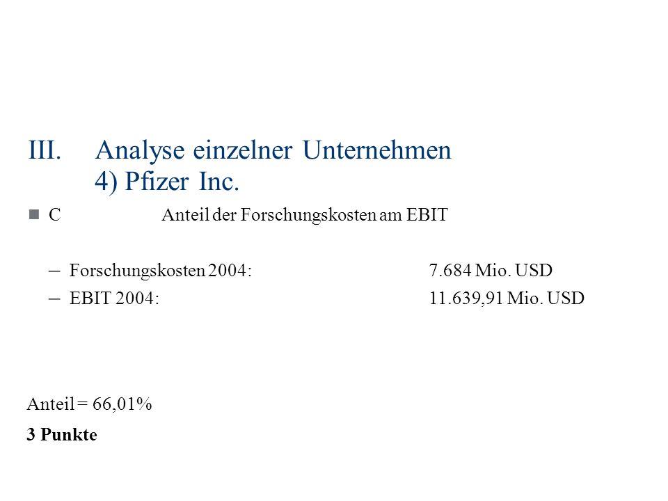 III.Analyse einzelner Unternehmen 4) Pfizer Inc. CAnteil der Forschungskosten am EBIT – Forschungskosten 2004:7.684 Mio. USD – EBIT 2004:11.639,91 Mio