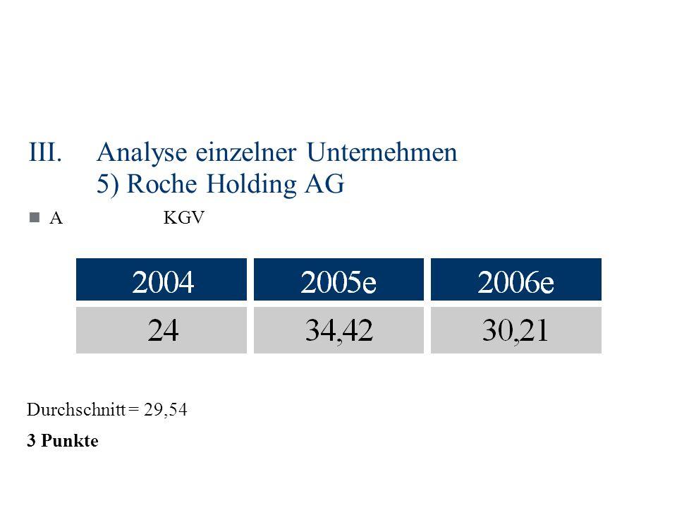 III.Analyse einzelner Unternehmen 5) Roche Holding AG AKGV Durchschnitt = 29,54 3 Punkte