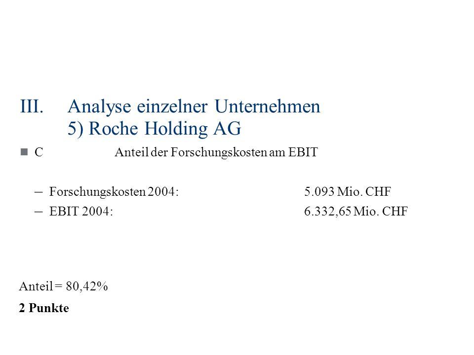 III.Analyse einzelner Unternehmen 5) Roche Holding AG CAnteil der Forschungskosten am EBIT – Forschungskosten 2004:5.093 Mio. CHF – EBIT 2004:6.332,65