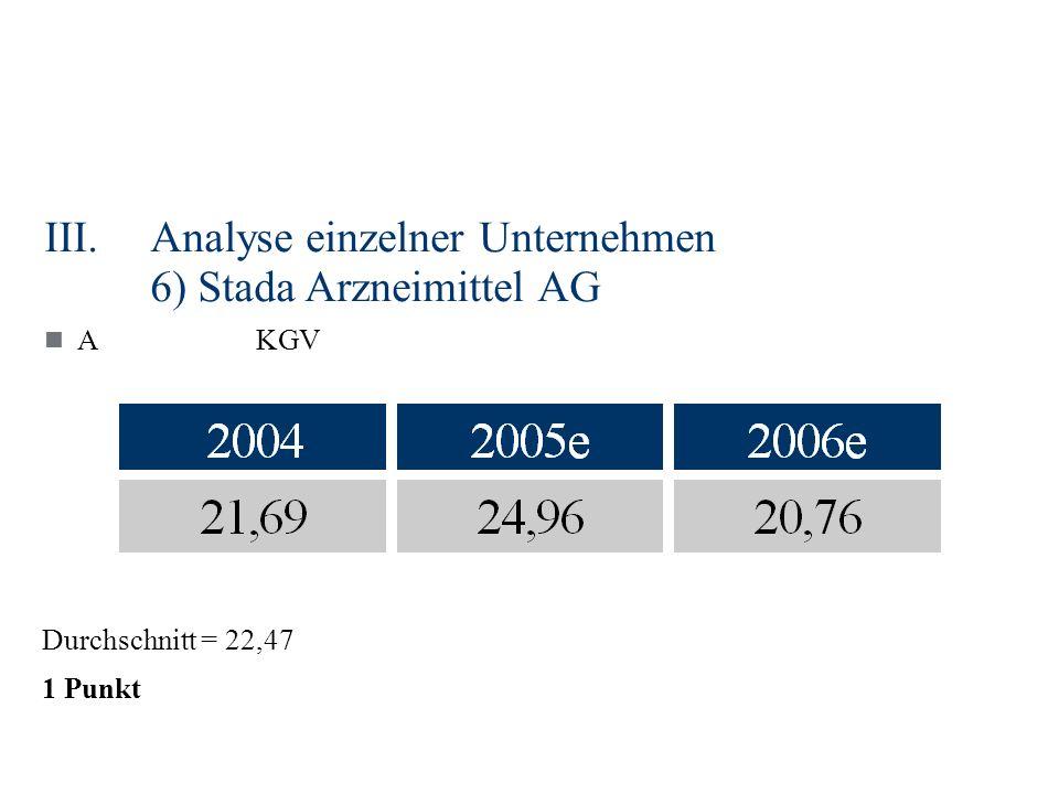 III.Analyse einzelner Unternehmen 6) Stada Arzneimittel AG AKGV Durchschnitt = 22,47 1 Punkt