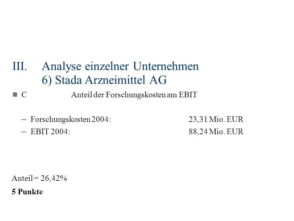 III.Analyse einzelner Unternehmen 6) Stada Arzneimittel AG CAnteil der Forschungskosten am EBIT – Forschungskosten 2004:23,31 Mio. EUR – EBIT 2004:88,