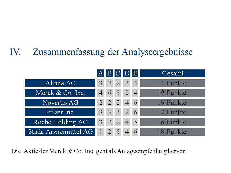 IV.Zusammenfassung der Analyseergebnisse Die Aktie der Merck & Co.