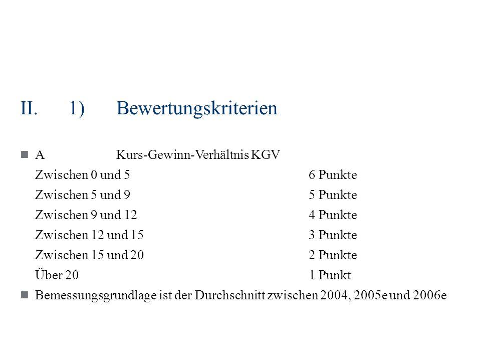 II.1)Bewertungskriterien AKurs-Gewinn-Verhältnis KGV Zwischen 0 und 56 Punkte Zwischen 5 und 95 Punkte Zwischen 9 und 124 Punkte Zwischen 12 und 153 Punkte Zwischen 15 und 202 Punkte Über 201 Punkt Bemessungsgrundlage ist der Durchschnitt zwischen 2004, 2005e und 2006e