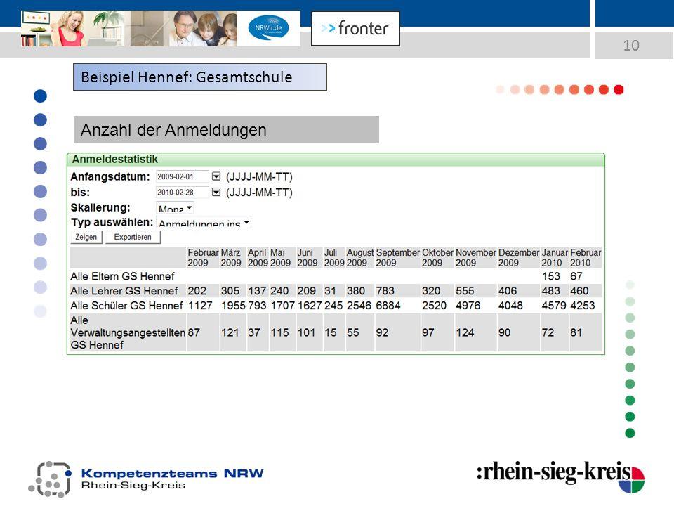10 Beispiel Hennef: Gesamtschule Anzahl der Anmeldungen