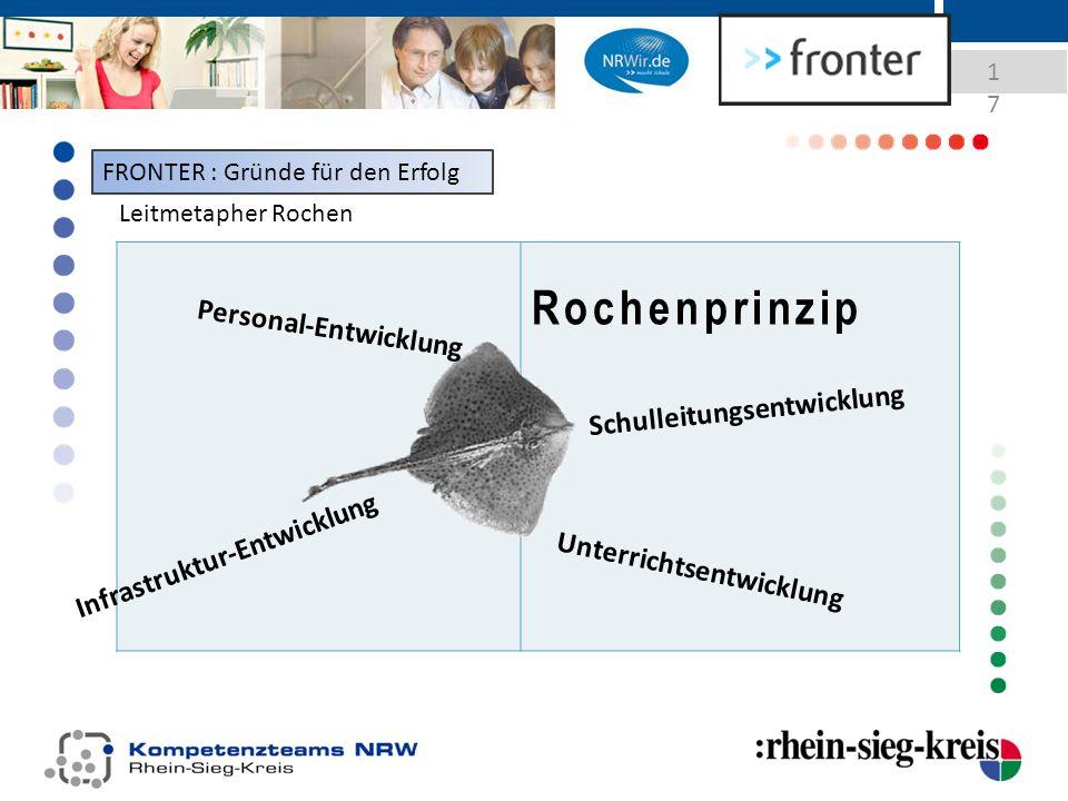 17 Rochenprinzip Leitmetapher Rochen Schulleitungsentwicklung Infrastruktur-Entwicklung Personal-Entwicklung Unterrichtsentwicklung FRONTER : Gründe für den Erfolg
