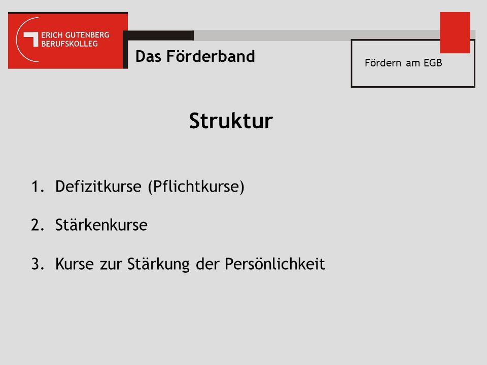 Fördern am EGB Struktur 1.Defizitkurse (Pflichtkurse) 2.Stärkenkurse 3.Kurse zur Stärkung der Persönlichkeit Das Förderband