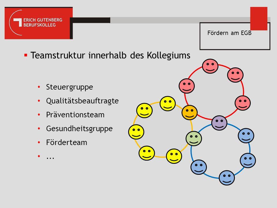 Fördern am EGB Das Förderband 1. Defizitkurse Deutsch Mathe Englisch BR (ab dem 2. Halbjahr)