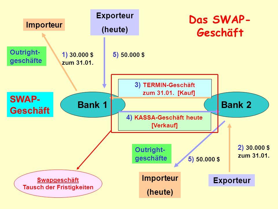 Bank 1Bank 2 Importeur Exporteur (heute) Importeur (heute) Outright- geschäfte SWAP- Geschäft 1) 30.000 $ zum 31.01. 2) 30.000 $ zum 31.01. 5) 50.000