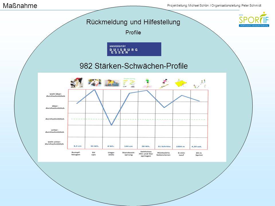 Projektleitung: Michael Schön / Organisationsleitung: Peter Schmidt Rückmeldung und Hilfestellung Profile 982 Stärken-Schwächen-Profile Maßnahme