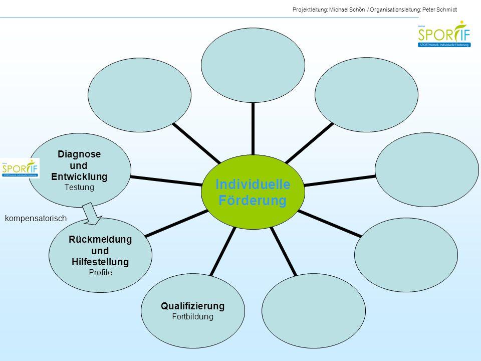 Projektleitung: Michael Schön / Organisationsleitung: Peter Schmidt Individuelle Förderung Qualifizierung Fortbildung Rückmeldung und Hilfestellung Pr
