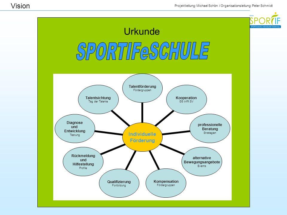 Projektleitung: Michael Schön / Organisationsleitung: Peter Schmidt Vision Individuelle Förderung Talentförderung Fördergruppen Kooperation GS trifft