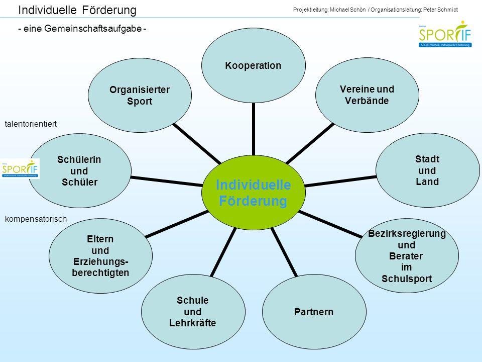 Projektleitung: Michael Schön / Organisationsleitung: Peter Schmidt Individuelle Förderung Kooperation Vereine und Verbände Stadt und Land Bezirksregi