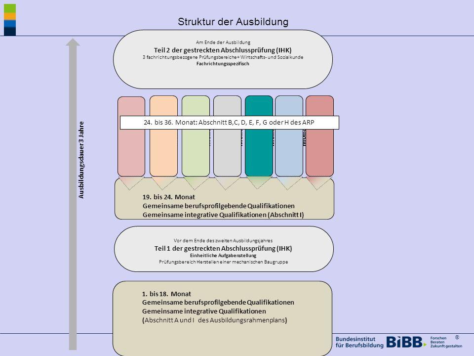 ® Struktur der Ausbildung Am Ende der Ausbildung Teil 2 der gestreckten Abschlussprüfung (IHK) 3 fachrichtungsbezogene Prüfungsbereiche+ Wirtschafts- und Sozialkunde Fachrichtungsspezifisch 1.