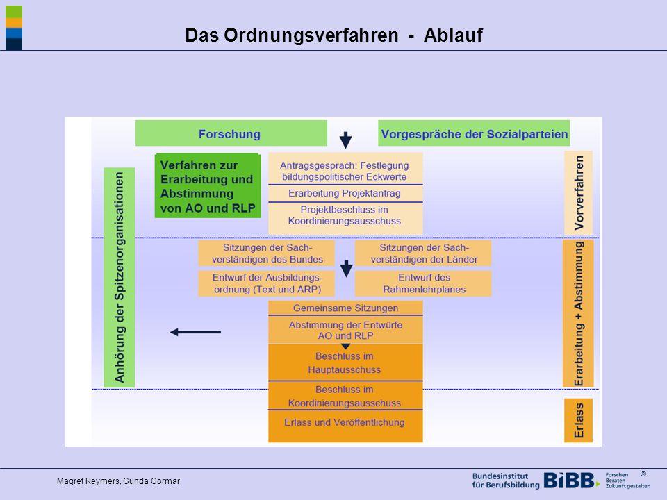 ® Das Ordnungsverfahren - Ablauf Magret Reymers, Gunda Görmar