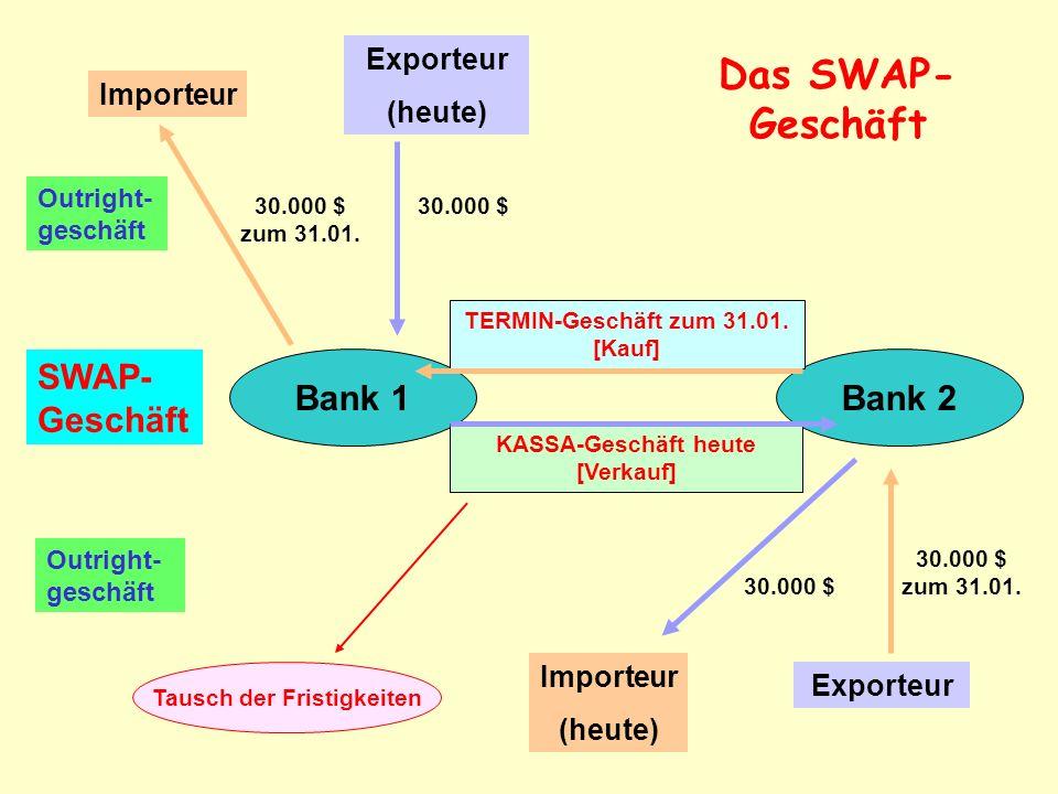 Bank 1Bank 2 Importeur Exporteur (heute) Importeur (heute) Outright- geschäft SWAP- Geschäft 30.000 $ zum 31.01.