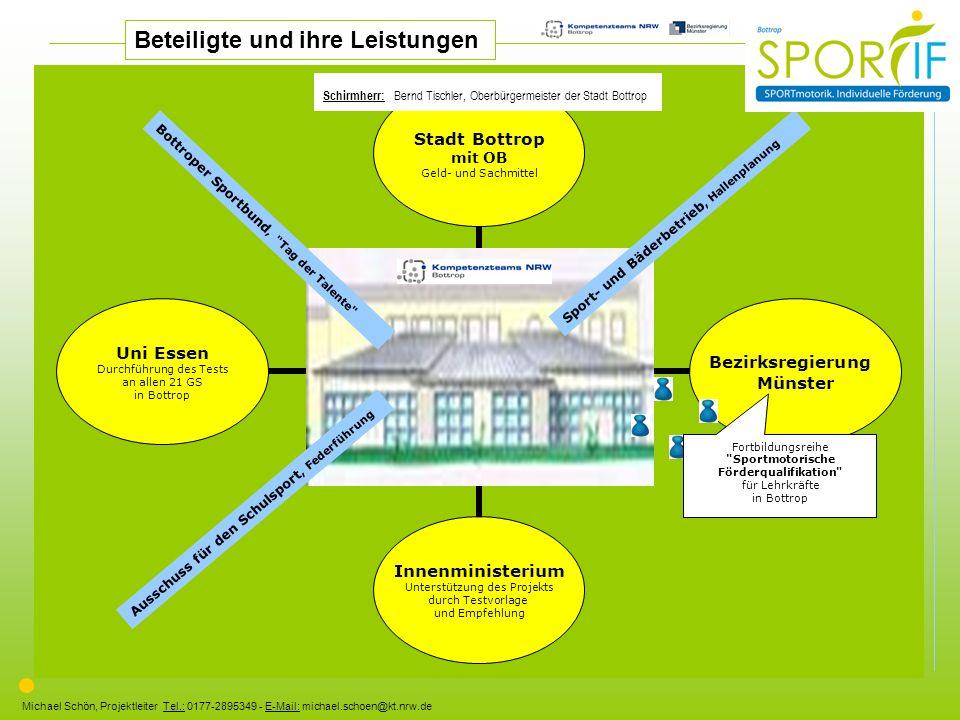 Michael Schön, Projektleiter Tel.: 0177-2895349 - E-Mail: michael.schoen@kt.nrw.de Beteiligte und ihre Leistungen Ausschuss für den Schulsport, Federf