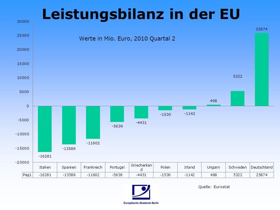 Leistungsbilanz in der EU Quelle: Eurostat