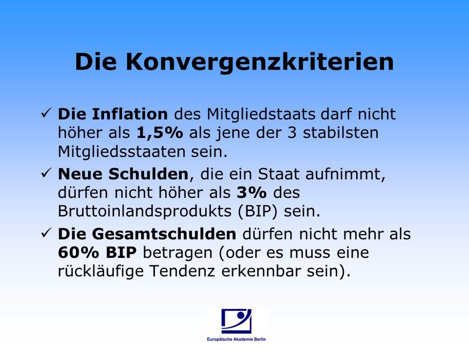 Die Konvergenzkriterien Die Inflation des Mitgliedstaats darf nicht höher als 1,5% als jene der 3 stabilsten Mitgliedsstaaten sein. Neue Schulden, die