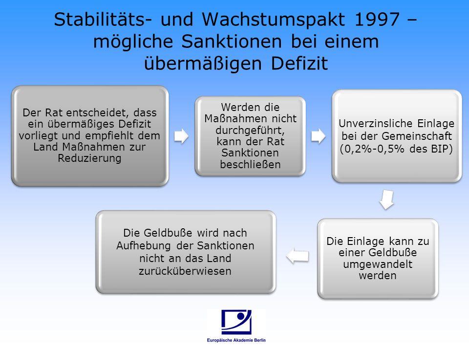Stabilitäts- und Wachstumspakt 1997 – mögliche Sanktionen bei einem übermäßigen Defizit Der Rat entscheidet, dass ein übermäßiges Defizit vorliegt und