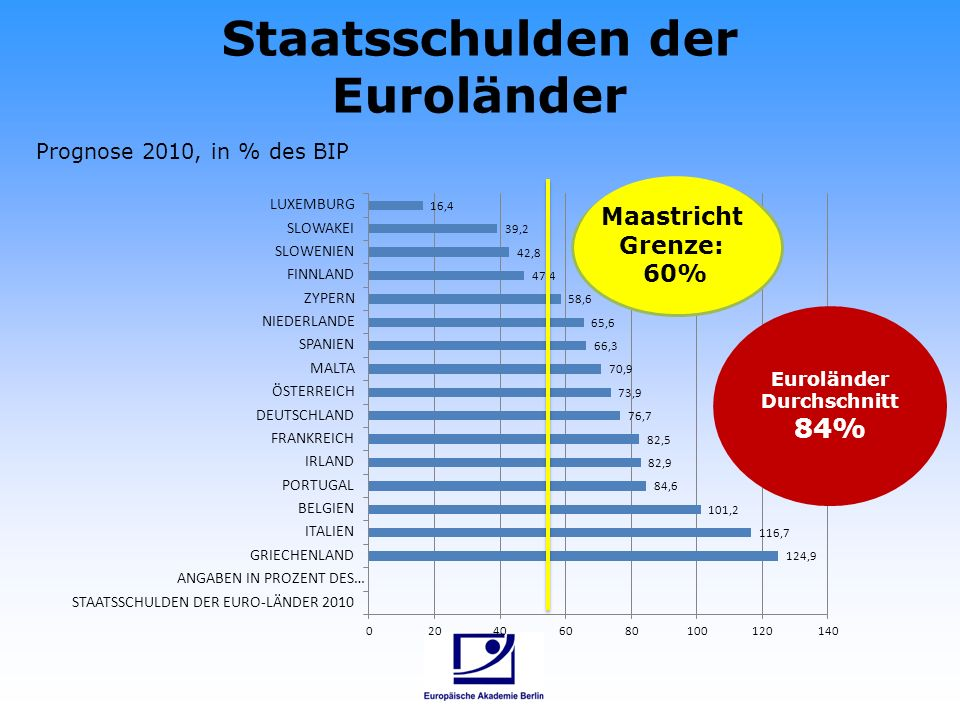 Maastricht Grenze: 60% Staatsschulden der Euroländer Euroländer Durchschnitt 84% Prognose 2010, in % des BIP