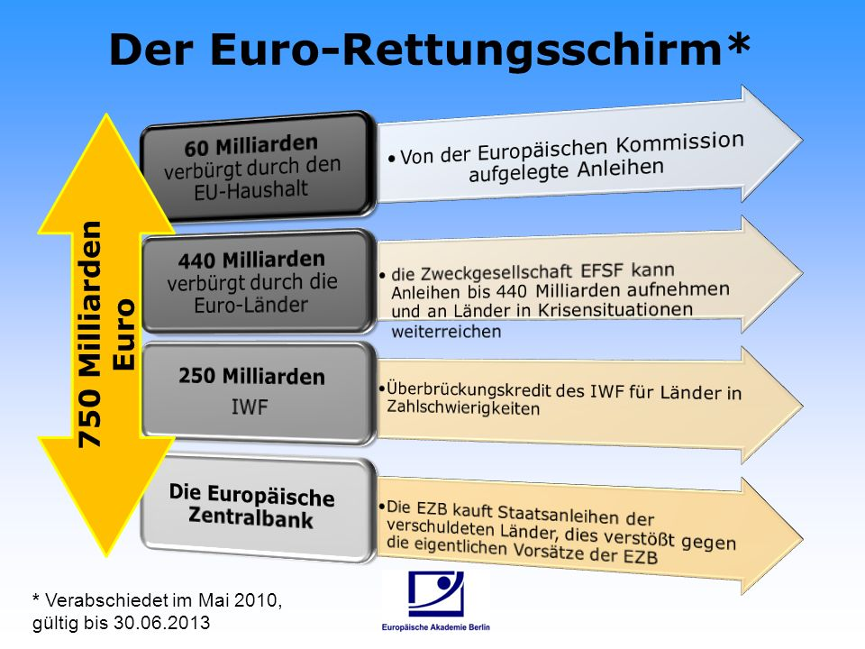 Der Euro-Rettungsschirm* 750 Milliarden Euro * Verabschiedet im Mai 2010, gültig bis 30.06.2013