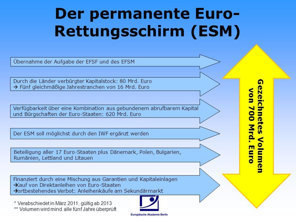 Der permanente Euro- Rettungsschirm (ESM) Durch die Länder verbürgter Kapitalstock: 80 Mrd. Euro Fünf gleichmäßige Jahrestranchen von 16 Mrd. Euro Bet
