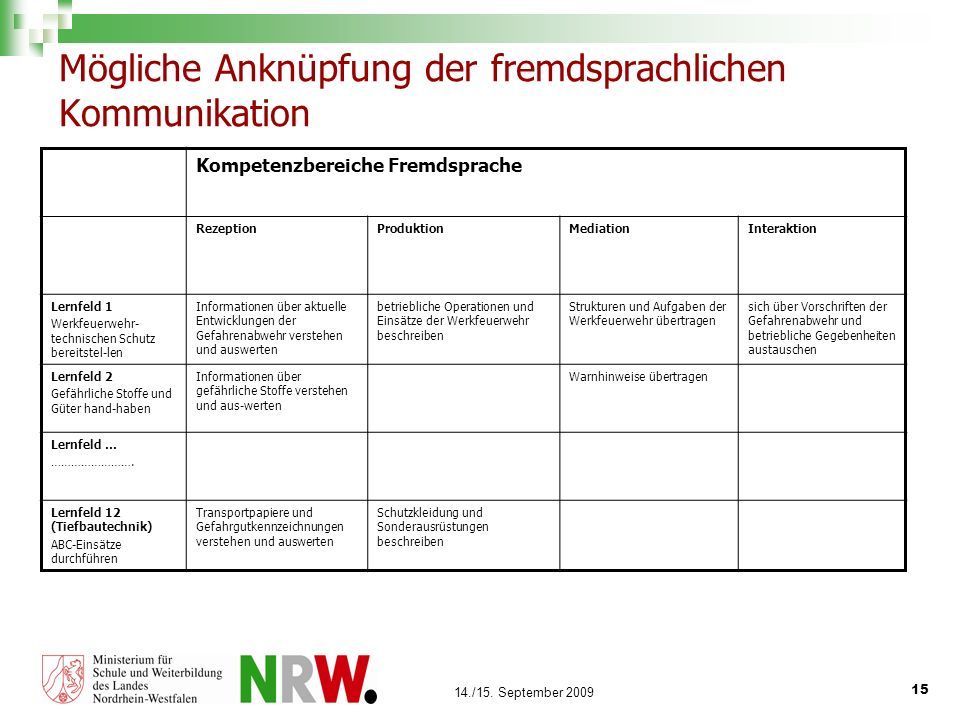 15 14./15. September 2009 Mögliche Anknüpfung der fremdsprachlichen Kommunikation Kompetenzbereiche Fremdsprache RezeptionProduktionMediationInterakti