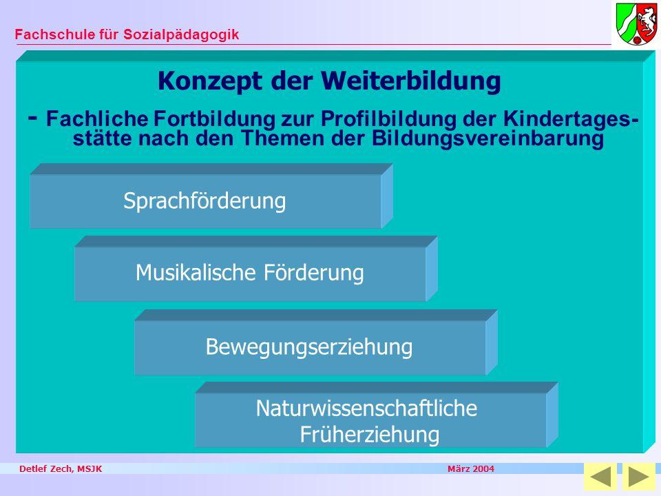 Detlef Zech, MSJK März 2004 Fachschule für Sozialpädagogik Konzept der Weiterbildung - Fachliche Fortbildung zur Profilbildung der Kindertages- stätte