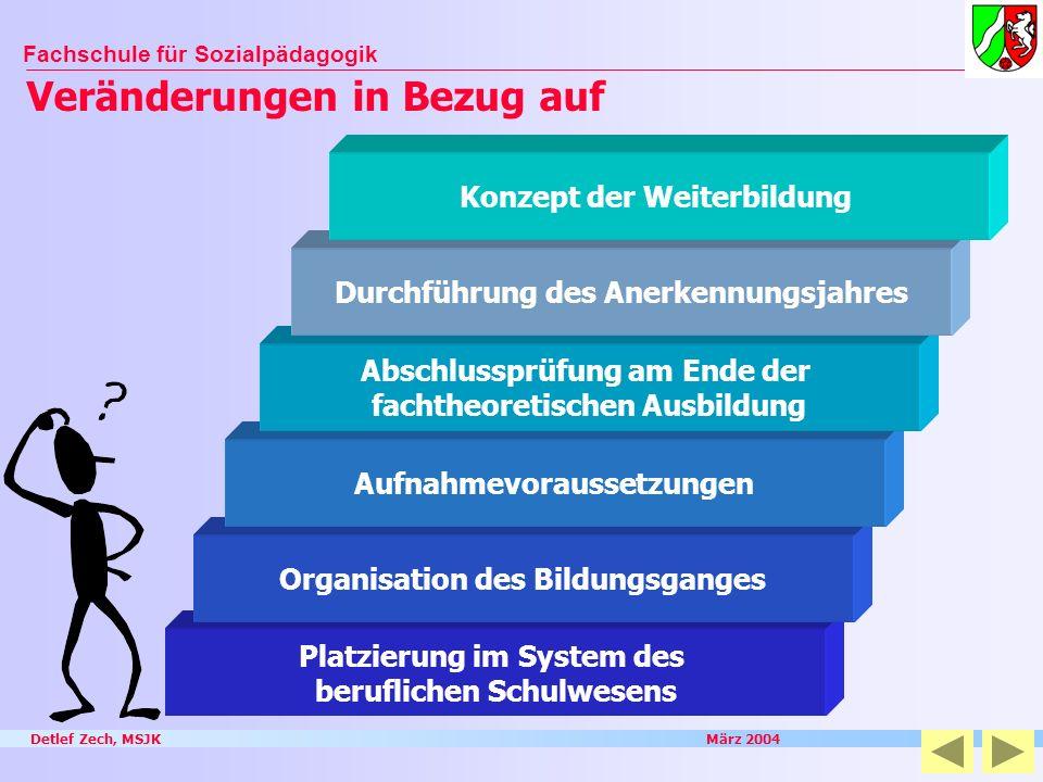 Detlef Zech, MSJK März 2004 Fachschule für Sozialpädagogik Veränderungen in Bezug auf Platzierung im System des beruflichen Schulwesens Organisation d