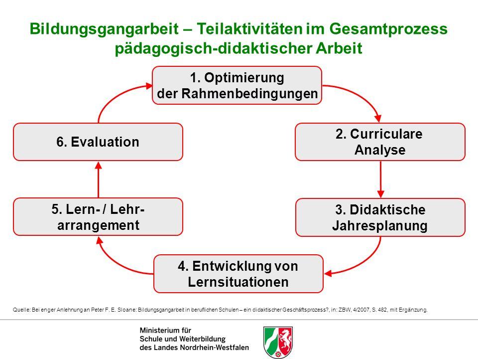 Gesamtstruktur der neuen Handreichung zur didaktischen Jahresplanung Konsequente Schrittfolge von im weiteren Verlauf benötigten Grundsatzaussagen über die didaktische Jahresplanung Lernsituationen, die kontinuierliche Kompetenzentwicklung, zu den Arbeitsprozessen im Bildungsgangteam und den Beispielen