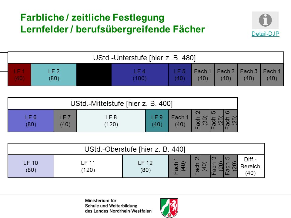 12345678910111213141516171819202122232425262728293031323334353637383940414243444546 Unterrichtswochen Unterrichtsstunden (kumuliert) Textfeld HerbstferienTextfeld WeihnachtenTextfeldZeugnisseTextfeld OsternTextfeld HerbstferienTextfeld WeihnachtenTextfeld OsternTextfeld LF 1 LF 2 Fach 1 Fach 3 2 4 6 8 10 12 LF 2 LF 3 LF 4 Fach 4 LF 5 1224364860 728496108120132144156168180 192204216228240252264276288 300312324336348360372384396408420432444456468480 Fach 2 Fach 3 Fach 2 Fach 4 Detail-DJP Zeitliche Verteilung der Lernfelder / der Fächer - Unterstufe