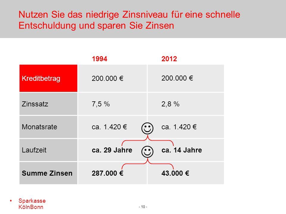 s Sparkasse KölnBonn - 10 - Nutzen Sie das niedrige Zinsniveau für eine schnelle Entschuldung und sparen Sie Zinsen 19942012 Kreditbetrag200.000 Zinssatz7,5 %2,8 % Monatsrateca.