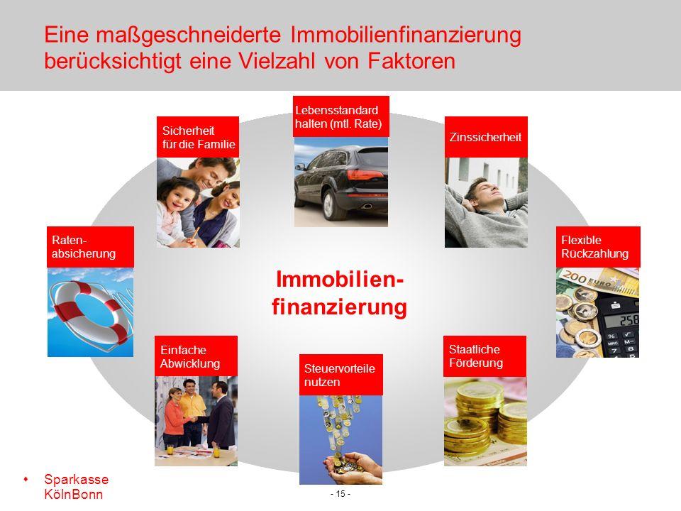 s Sparkasse KölnBonn - 15 - Immobilien- finanzierung Eine maßgeschneiderte Immobilienfinanzierung berücksichtigt eine Vielzahl von Faktoren Lebensstandard halten (mtl.