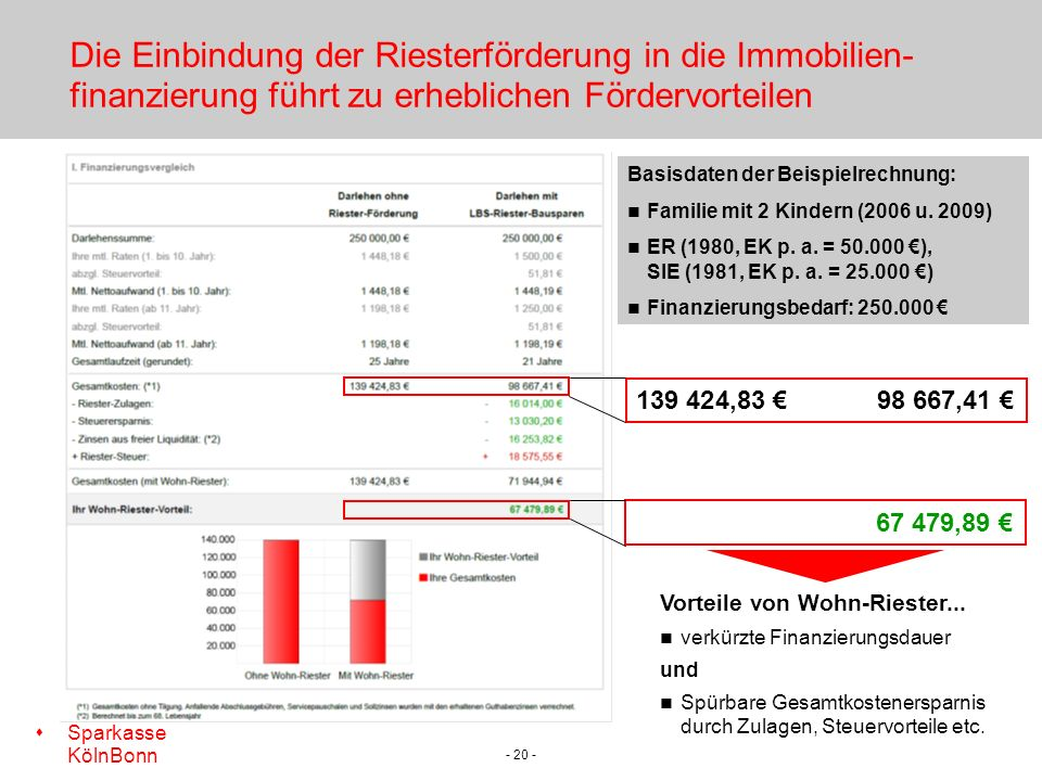 s Sparkasse KölnBonn - 20 - Die Einbindung der Riesterförderung in die Immobilien- finanzierung führt zu erheblichen Fördervorteilen Basisdaten der Beispielrechnung: Familie mit 2 Kindern (2006 u.