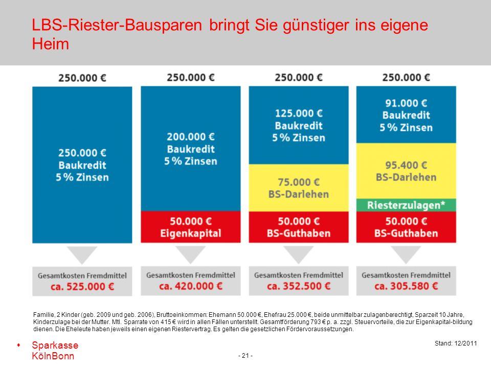 s Sparkasse KölnBonn - 21 - LBS-Riester-Bausparen bringt Sie günstiger ins eigene Heim Stand: 12/2011 Familie, 2 Kinder (geb.