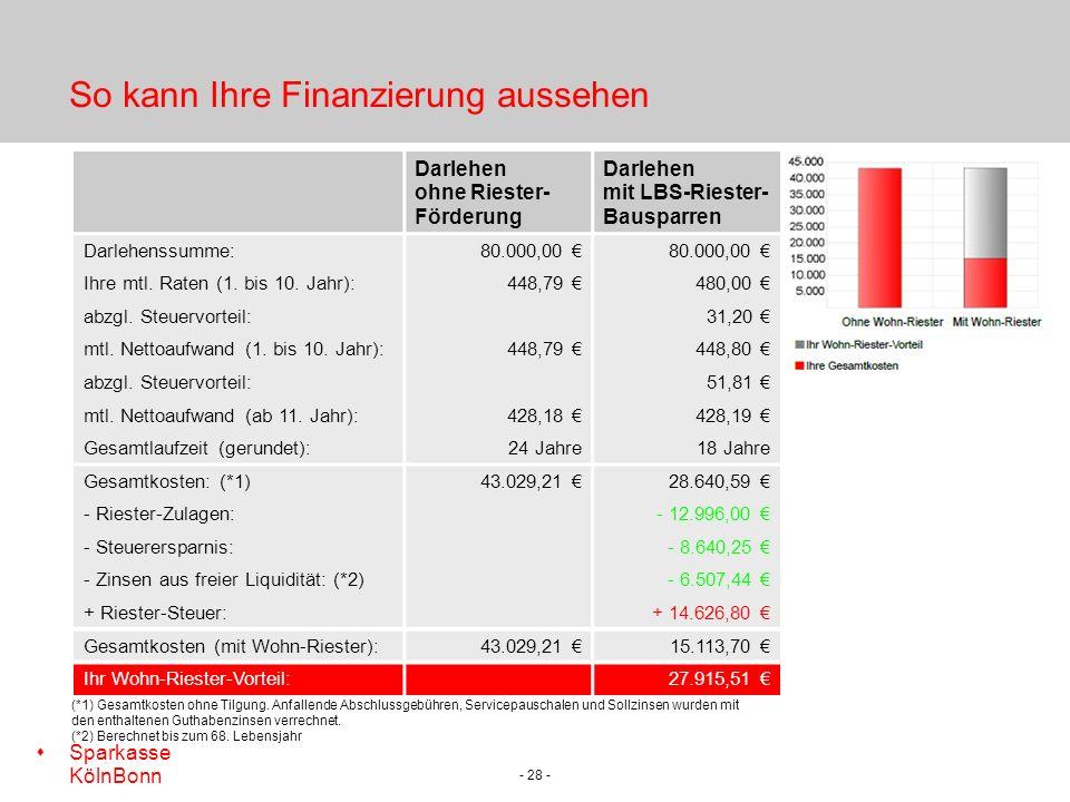 s Sparkasse KölnBonn - 28 - So kann Ihre Finanzierung aussehen Darlehen ohne Riester- Förderung Darlehen mit LBS-Riester- Bausparren Darlehenssumme:80.000,00 Ihre mtl.