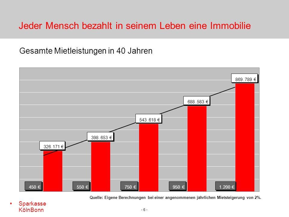 s Sparkasse KölnBonn - 6 - Jeder Mensch bezahlt in seinem Leben eine Immobilie Gesamte Mietleistungen in 40 Jahren Quelle: Eigene Berechnungen bei einer angenommenen jährlichen Mietsteigerung von 2%.