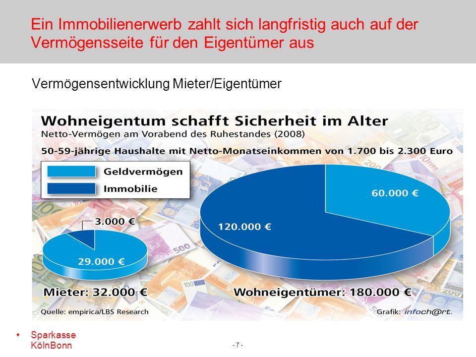 s Sparkasse KölnBonn - 7 - Ein Immobilienerwerb zahlt sich langfristig auch auf der Vermögensseite für den Eigentümer aus Vermögensentwicklung Mieter/Eigentümer
