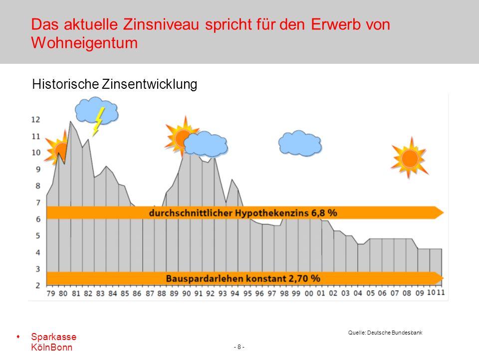 s Sparkasse KölnBonn - 8 - Das aktuelle Zinsniveau spricht für den Erwerb von Wohneigentum Historische Zinsentwicklung Quelle: Deutsche Bundesbank