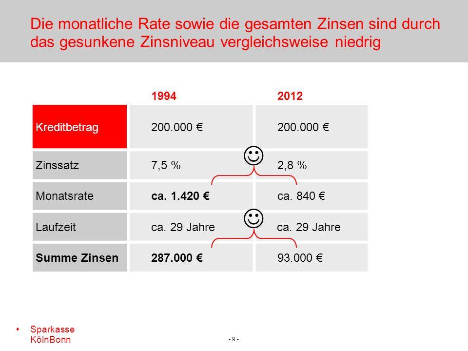 s Sparkasse KölnBonn - 9 - Die monatliche Rate sowie die gesamten Zinsen sind durch das gesunkene Zinsniveau vergleichsweise niedrig 19942012 Kreditbetrag200.000 Zinssatz7,5 %2,8 % Monatsrateca.