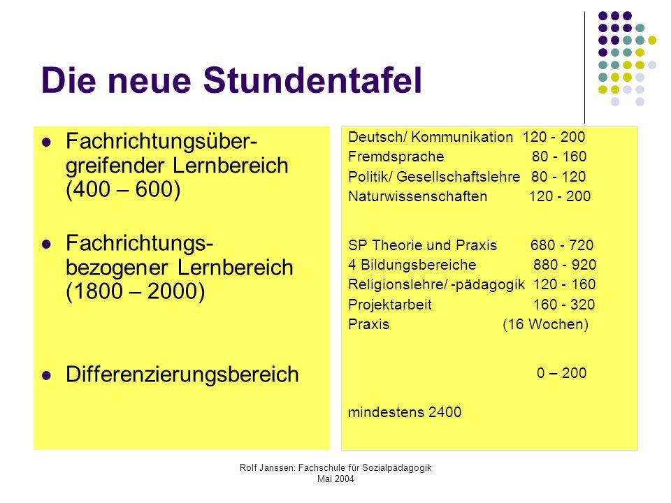 Rolf Janssen: Fachschule für Sozialpädagogik Mai 2004 Wie die Stundentafel zu lesen ist Zeitangaben = Richtwerte, Gesamtausbildung Bandbreiten = verbindliche Minima, optionale Maxima Fächer = inhaltlich-organisatorische Einheiten Selbstlernphasen = Raum für andere Lernformen