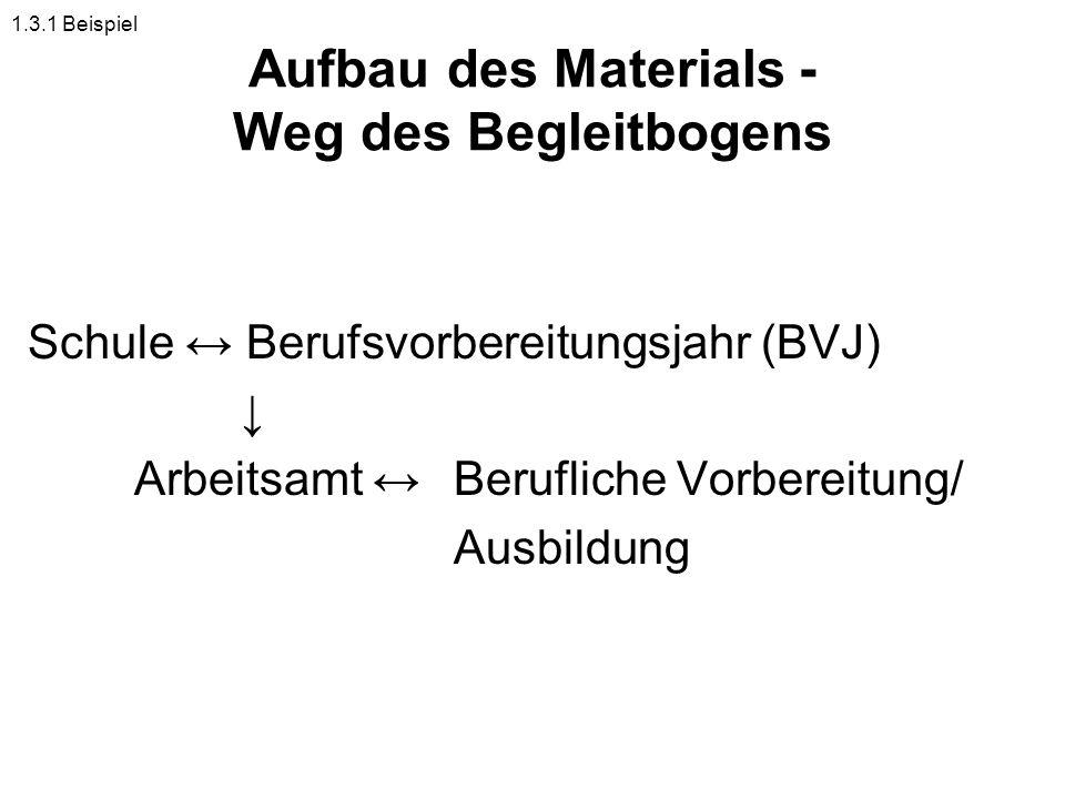 Aufbau des Materials - Weg des Begleitbogens Schule Berufsvorbereitungsjahr (BVJ) Arbeitsamt Berufliche Vorbereitung/ Ausbildung 1.3.1 Beispiel