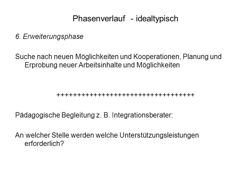 Phasenverlauf - idealtypisch 6. Erweiterungsphase Suche nach neuen Möglichkeiten und Kooperationen, Planung und Erprobung neuer Arbeitsinhalte und Mög