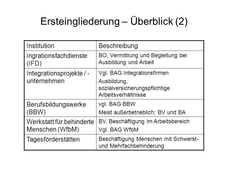 Ersteingliederung – Überblick (2) InstitutionBeschreibung Ingrationsfachdienste (IFD) BO, Vermittlung und Begleitung bei Ausbildung und Arbeit Integra