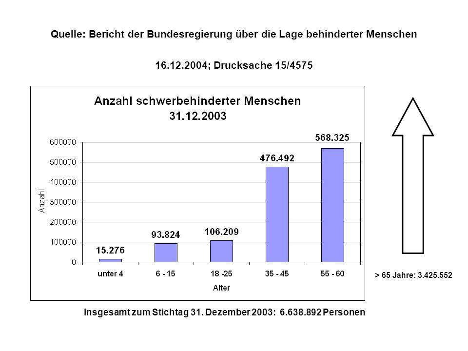 Quelle: Bericht der Bundesregierung über die Lage behinderter Menschen 16.12.2004; Drucksache 15/4575 > 65 Jahre: 3.425.552 Insgesamt zum Stichtag 31.