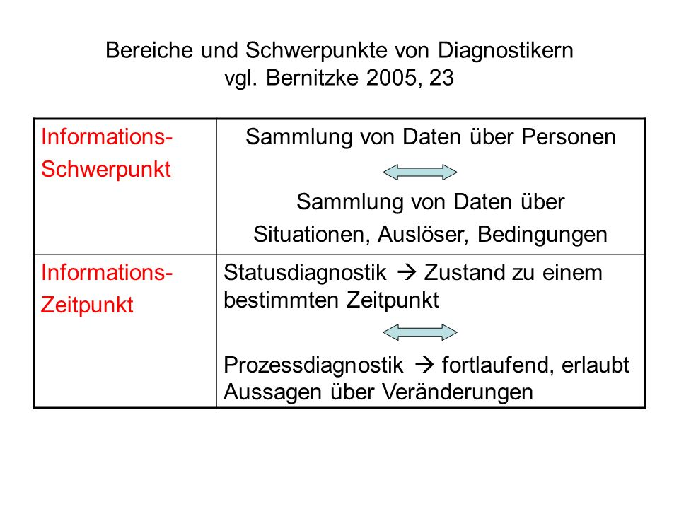 Bereiche und Schwerpunkte von Diagnostikern vgl. Bernitzke 2005, 23 Informations- Schwerpunkt Sammlung von Daten über Personen Sammlung von Daten über
