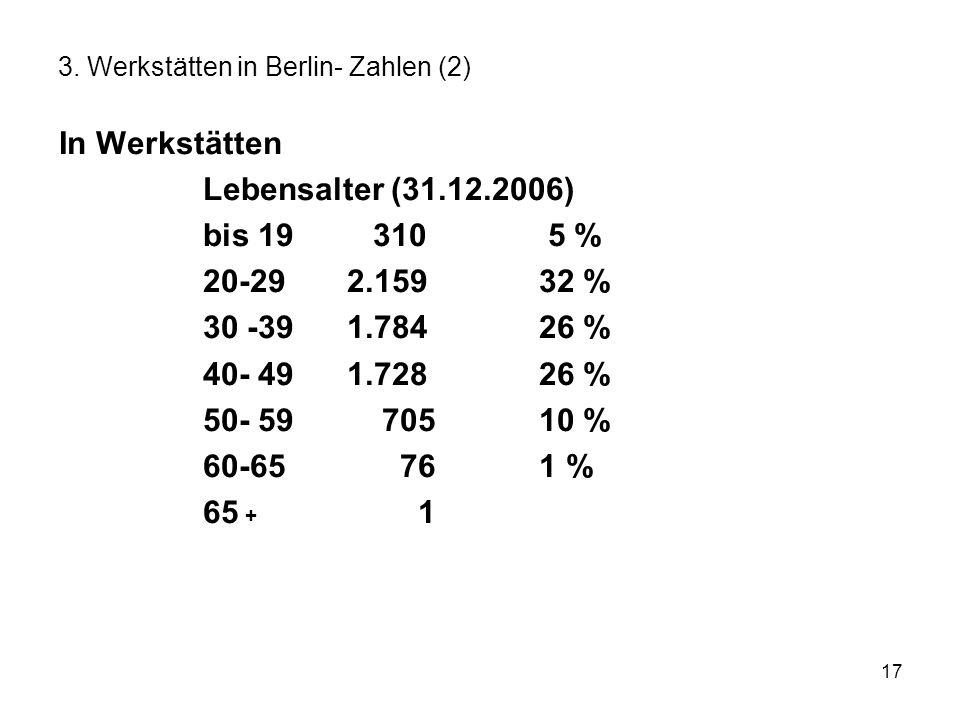 17 3. Werkstätten in Berlin- Zahlen (2) In Werkstätten Lebensalter (31.12.2006) bis 19 310 5 % 20-292.15932 % 30 -391.78426 % 40- 491.72826 % 50- 59 7