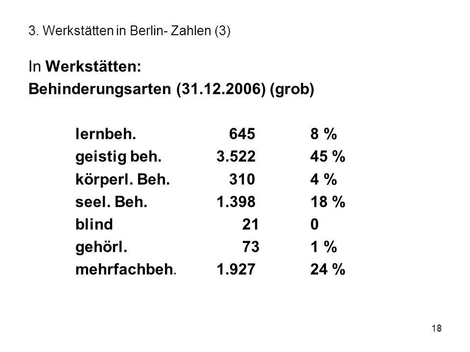 18 3. Werkstätten in Berlin- Zahlen (3) In Werkstätten: Behinderungsarten (31.12.2006) (grob) lernbeh. 6458 % geistig beh.3.52245 % körperl. Beh. 3104
