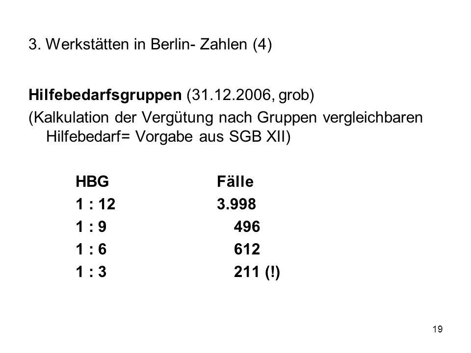 19 3. Werkstätten in Berlin- Zahlen (4) Hilfebedarfsgruppen (31.12.2006, grob) (Kalkulation der Vergütung nach Gruppen vergleichbaren Hilfebedarf= Vor